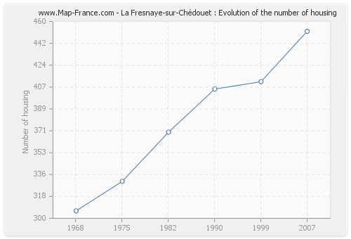 La Fresnaye-sur-Chédouet : Evolution of the number of housing