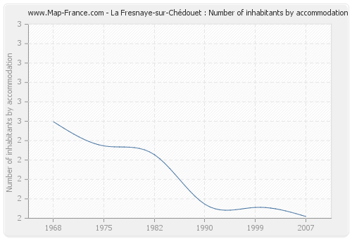 La Fresnaye-sur-Chédouet : Number of inhabitants by accommodation