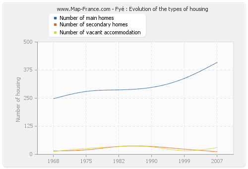 Fyé : Evolution of the types of housing