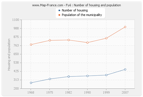 Fyé : Number of housing and population