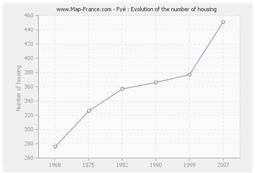 Fyé : Evolution of the number of housing