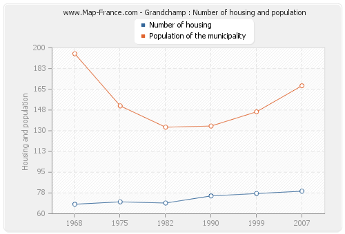 Grandchamp : Number of housing and population