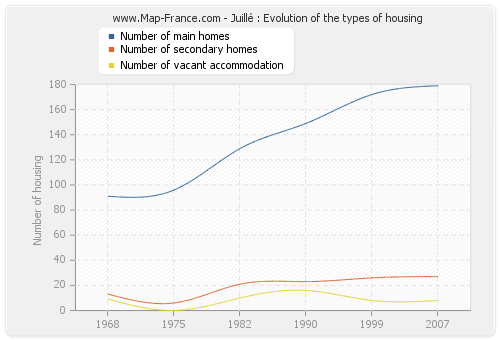 Juillé : Evolution of the types of housing