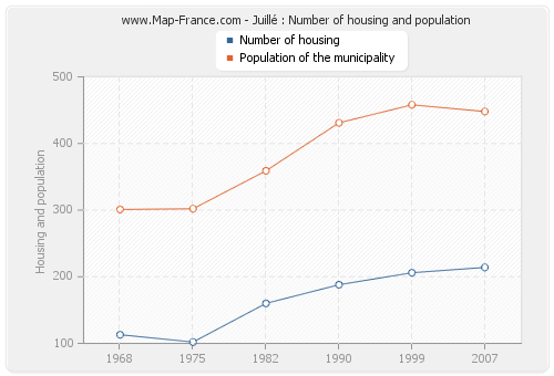 Juillé : Number of housing and population