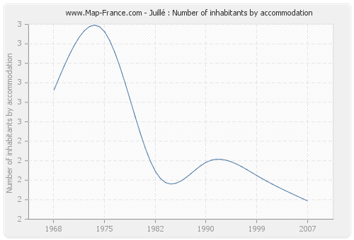 Juillé : Number of inhabitants by accommodation