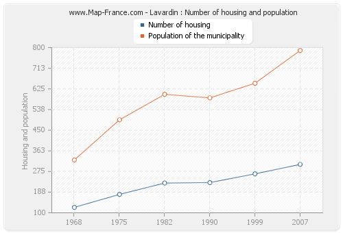 Lavardin : Number of housing and population