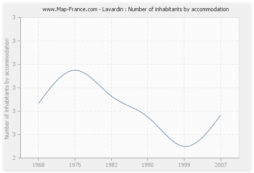 Lavardin : Number of inhabitants by accommodation