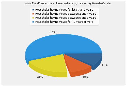 Household moving date of Lignières-la-Carelle