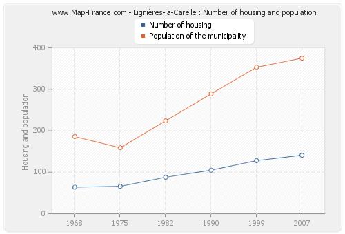 Lignières-la-Carelle : Number of housing and population