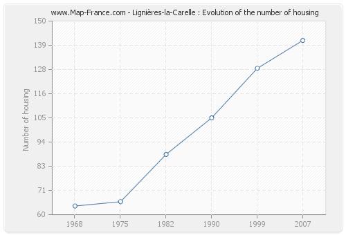 Lignières-la-Carelle : Evolution of the number of housing