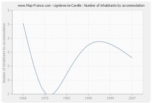 Lignières-la-Carelle : Number of inhabitants by accommodation