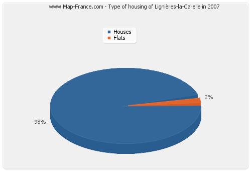 Type of housing of Lignières-la-Carelle in 2007