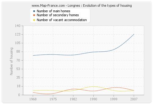 Longnes : Evolution of the types of housing