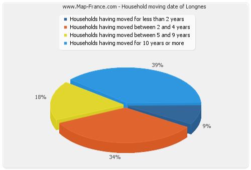 Household moving date of Longnes