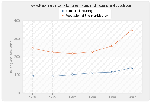 Longnes : Number of housing and population