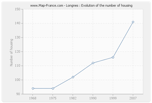 Longnes : Evolution of the number of housing