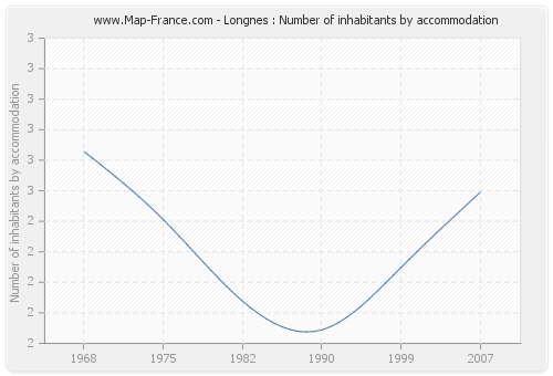 Longnes : Number of inhabitants by accommodation