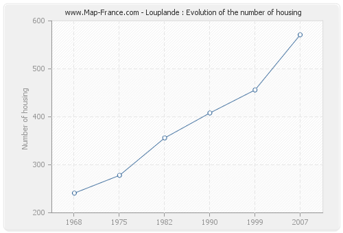 Louplande : Evolution of the number of housing