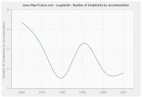 Louplande : Number of inhabitants by accommodation