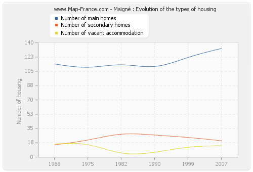Maigné : Evolution of the types of housing