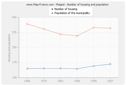 Maigné : Number of housing and population