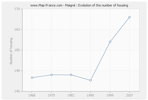 Maigné : Evolution of the number of housing