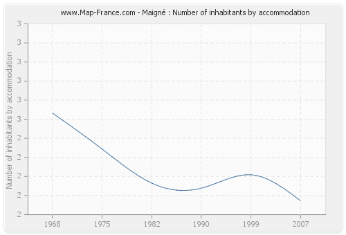 Maigné : Number of inhabitants by accommodation