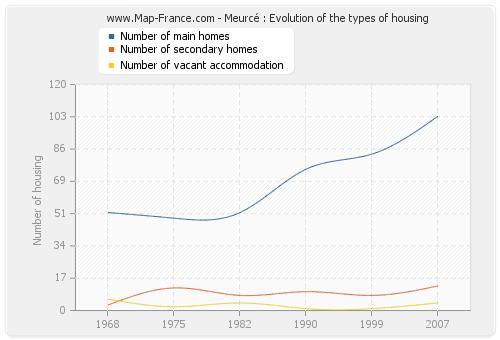 Meurcé : Evolution of the types of housing