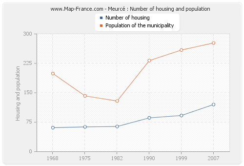 Meurcé : Number of housing and population
