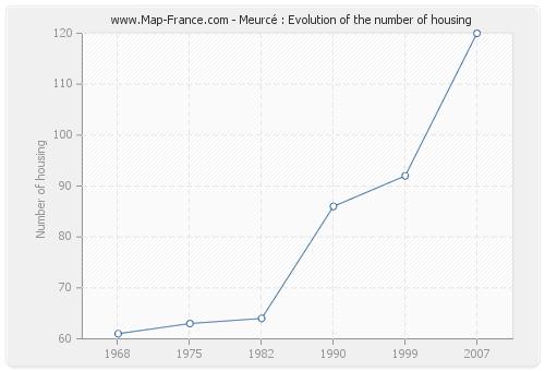 Meurcé : Evolution of the number of housing