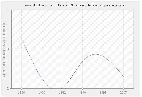 Meurcé : Number of inhabitants by accommodation