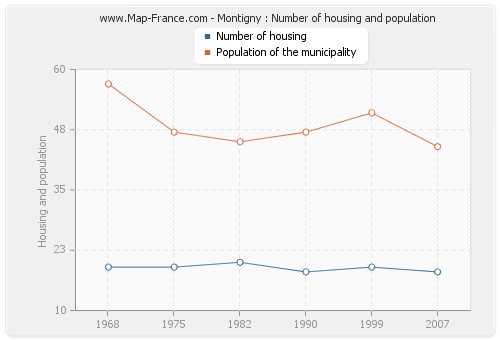 Montigny : Number of housing and population