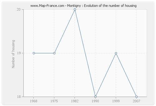 Montigny : Evolution of the number of housing