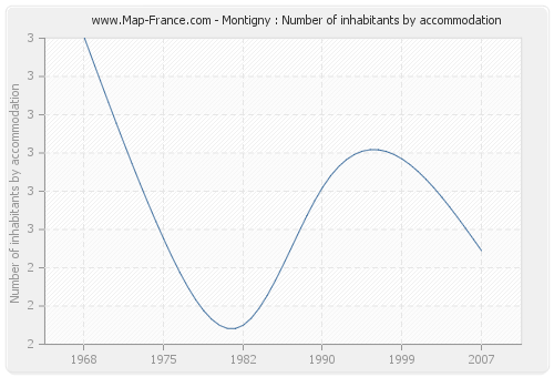Montigny : Number of inhabitants by accommodation