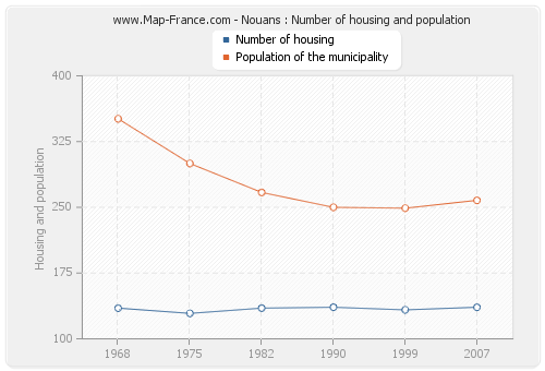 Nouans : Number of housing and population