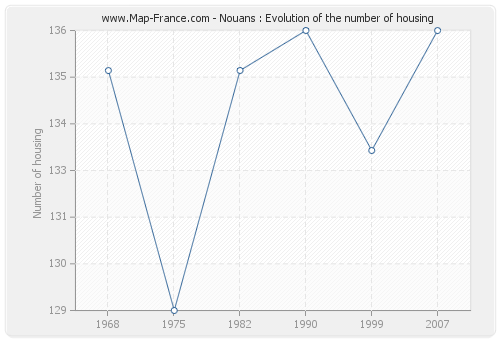 Nouans : Evolution of the number of housing