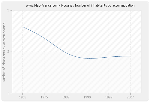 Nouans : Number of inhabitants by accommodation