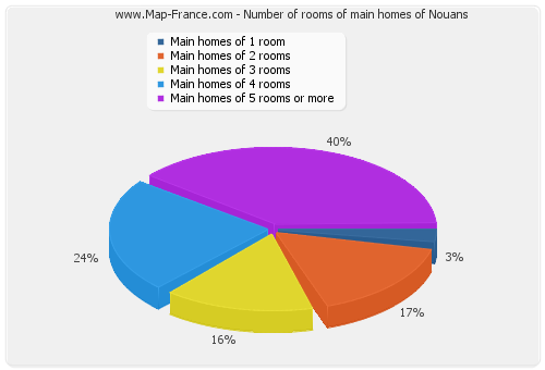 Number of rooms of main homes of Nouans