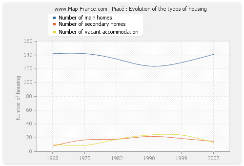 Piacé : Evolution of the types of housing
