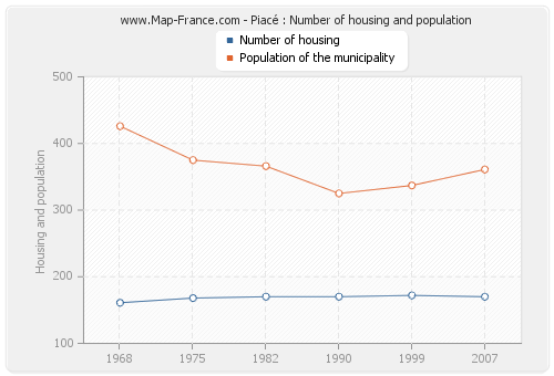 Piacé : Number of housing and population