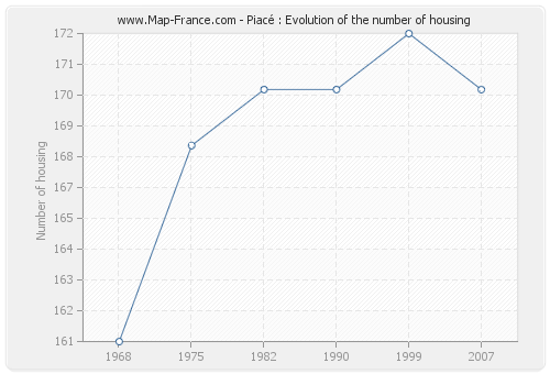 Piacé : Evolution of the number of housing
