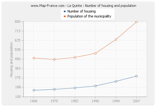 La Quinte : Number of housing and population