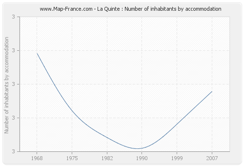 La Quinte : Number of inhabitants by accommodation
