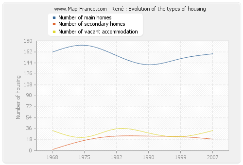 René : Evolution of the types of housing