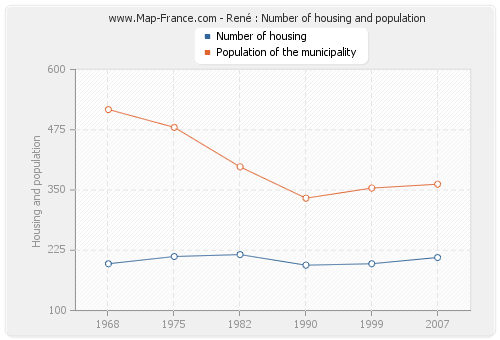René : Number of housing and population