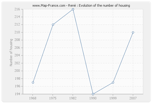 René : Evolution of the number of housing
