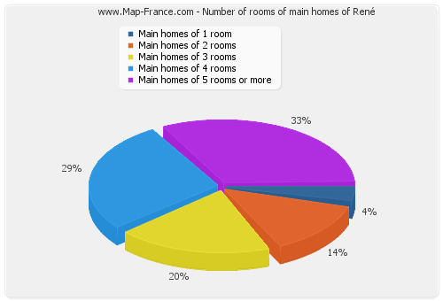 Number of rooms of main homes of René