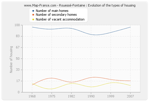 Rouessé-Fontaine : Evolution of the types of housing
