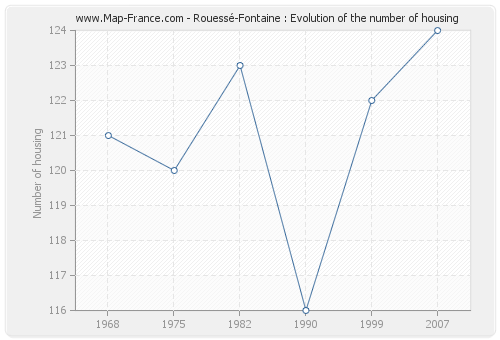 Rouessé-Fontaine : Evolution of the number of housing