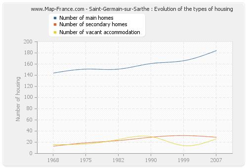 Saint-Germain-sur-Sarthe : Evolution of the types of housing